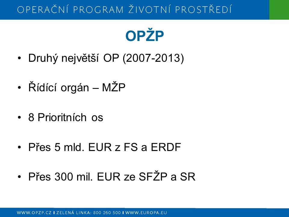 OPŽP Druhý největší OP (2007-2013) Řídící orgán – MŽP 8 Prioritních os Přes 5 mld. EUR z FS a ERDF Přes 300 mil. EUR ze SFŽP a SR
