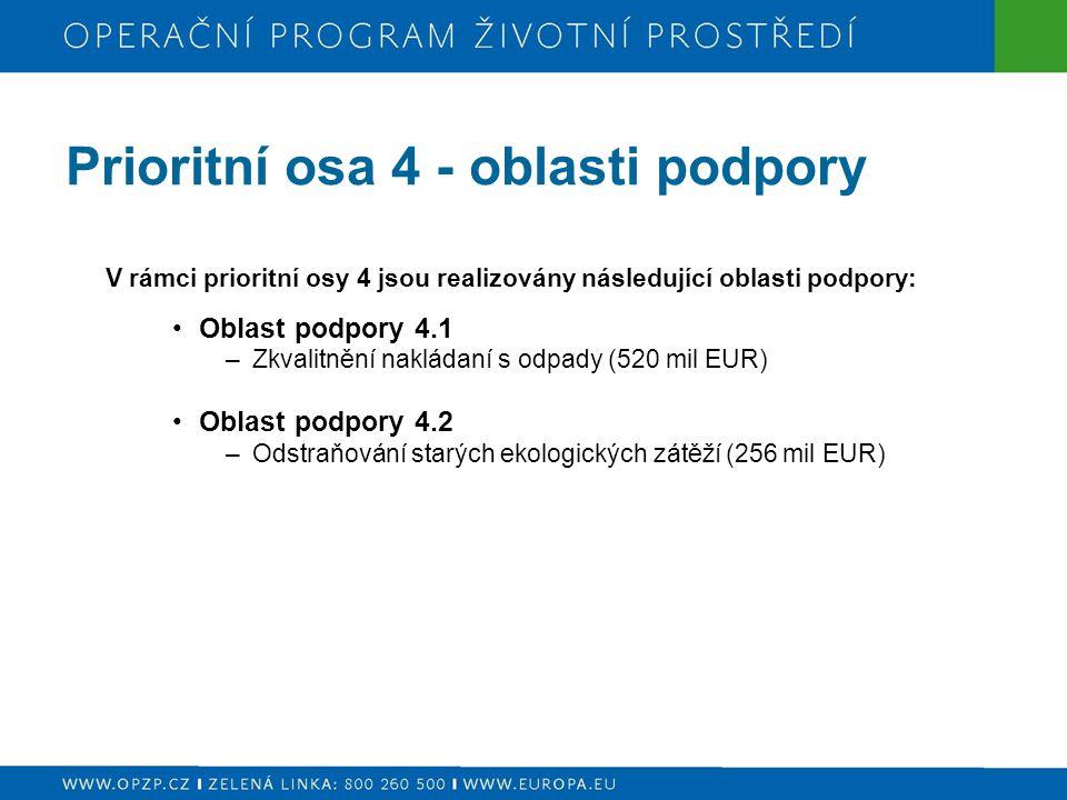 Prioritní osa 4 - oblasti podpory V rámci prioritní osy 4 jsou realizovány následující oblasti podpory: Oblast podpory 4.1 –Zkvalitnění nakládaní s odpady (520 mil EUR) Oblast podpory 4.2 –Odstraňování starých ekologických zátěží (256 mil EUR)