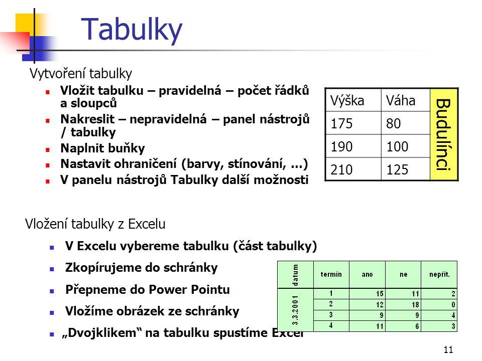 11 Tabulky Vytvoření tabulky Vložit tabulku – pravidelná – počet řádků a sloupců Nakreslit – nepravidelná – panel nástrojů / tabulky Naplnit buňky Nas