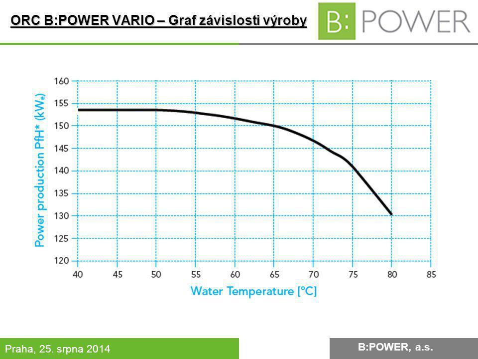B:POWER INVESTMENT, a.s. Praha, 25. srpna 2014 B:POWER, a.s. ORC B:POWER VARIO – Graf závislosti výroby