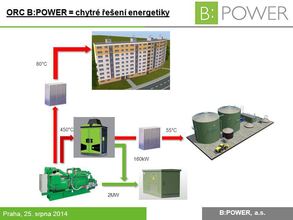 B:POWER INVESTMENT, a.s.Praha, 25. srpna 2014 55°C 80°C 450°C 160kW 2MW B:POWER, a.s.