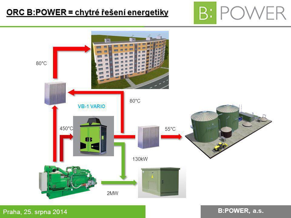 B:POWER INVESTMENT, a.s.Praha, 25. srpna 2014 55°C 80°C 450°C 2MW 130kW VB-1 VARIO B:POWER, a.s.