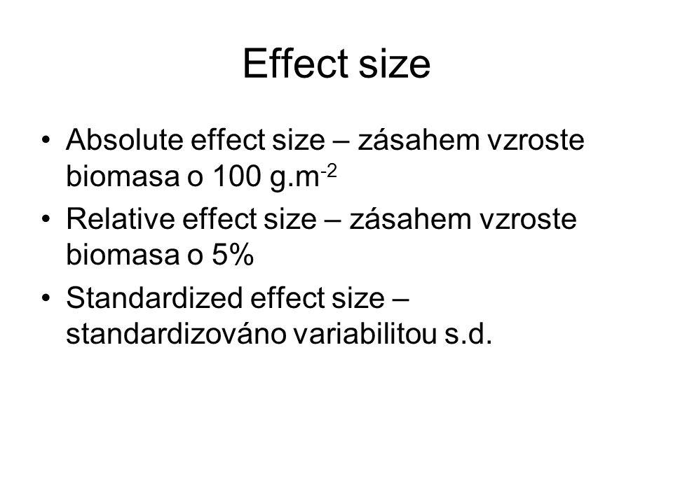 Síla testu závisí na effect size Při malém počtu replikací neprokážeme i docela velký efekt, při velkém počtu replikací prokážeme i efekt, který nemá biologický význam