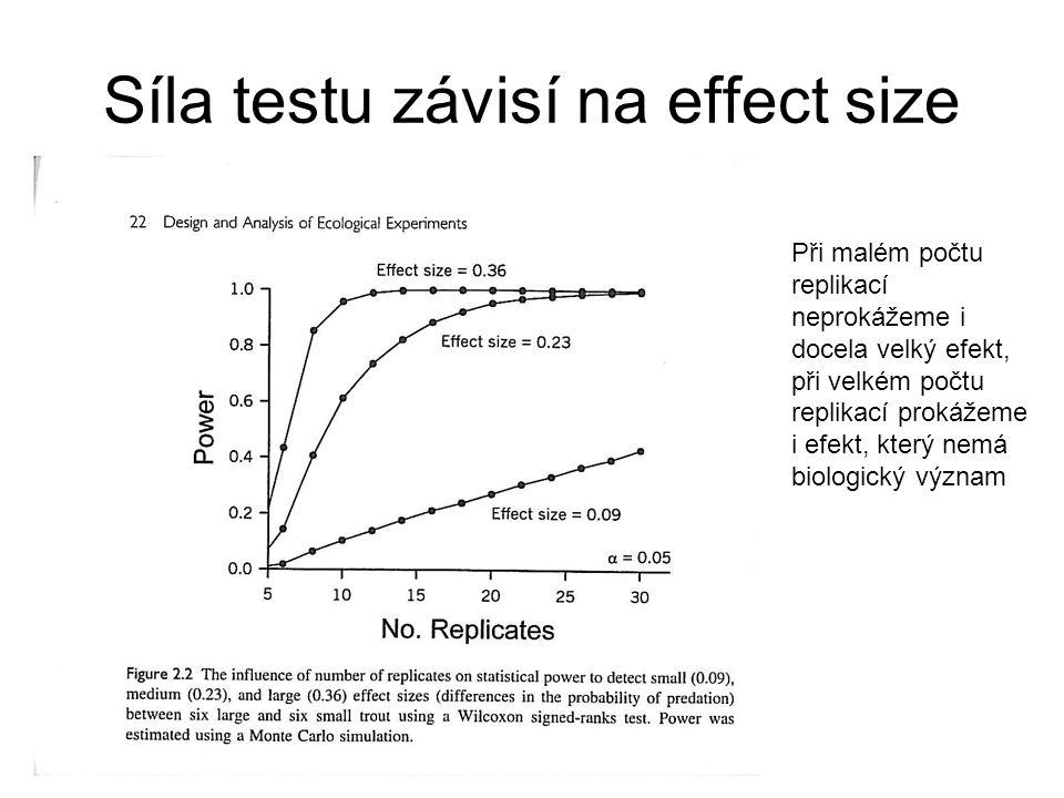 Síla testu závisí na effect size Při malém počtu replikací neprokážeme i docela velký efekt, při velkém počtu replikací prokážeme i efekt, který nemá