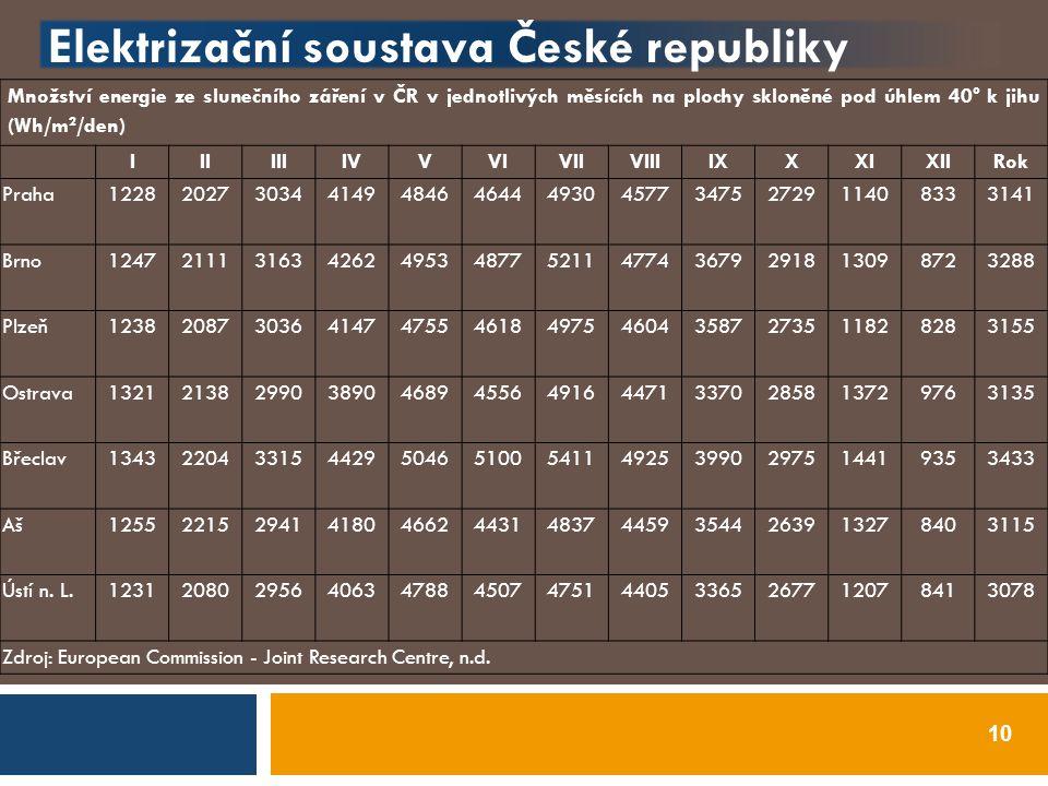 Elektrizační soustava České republiky 10 Množství energie ze slunečního záření v ČR v jednotlivých měsících na plochy skloněné pod úhlem 40° k jihu (W