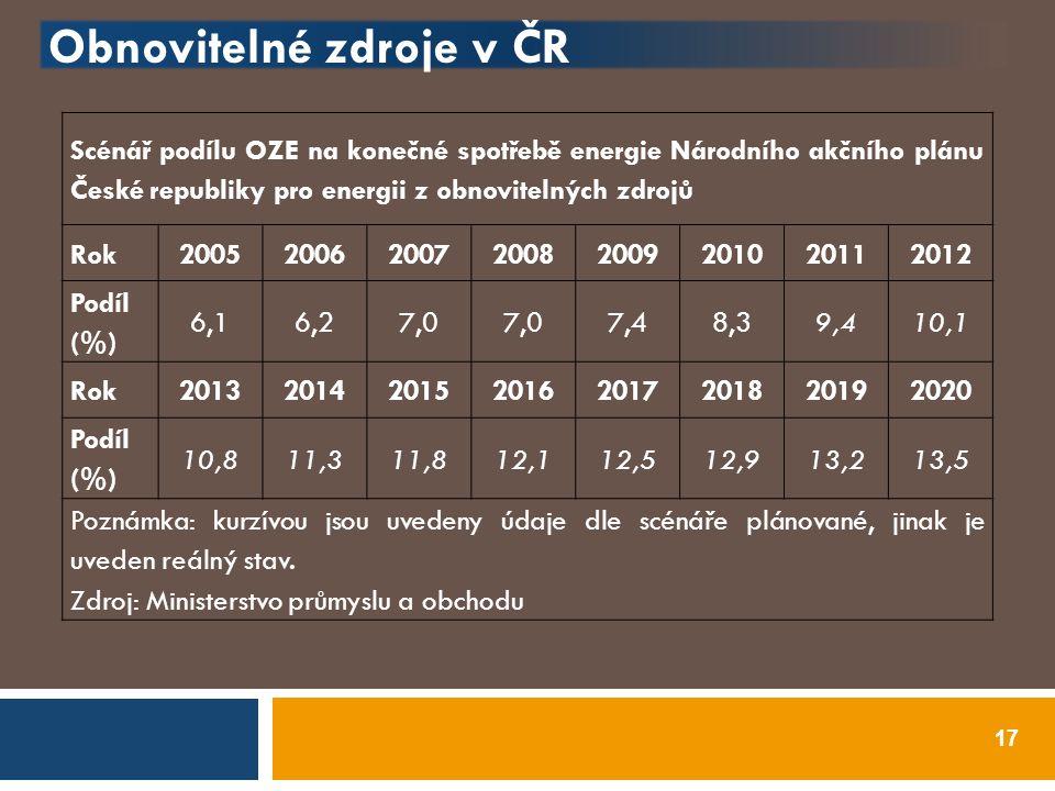 Obnovitelné zdroje v ČR 17 Scénář podílu OZE na konečné spotřebě energie Národního akčního plánu České republiky pro energii z obnovitelných zdrojů Ro