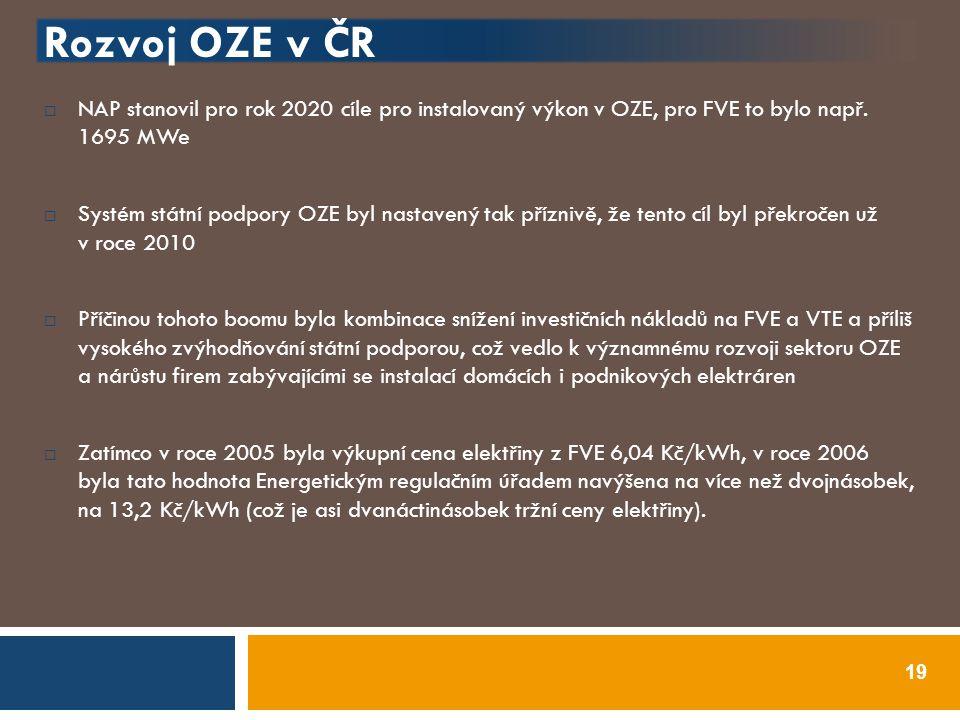 Rozvoj OZE v ČR  NAP stanovil pro rok 2020 cíle pro instalovaný výkon v OZE, pro FVE to bylo např. 1695 MWe  Systém státní podpory OZE byl nastavený