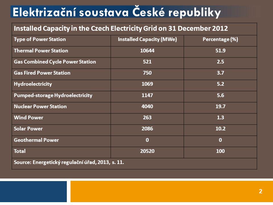 Rozvoj OZE v ČR  Některé změny v Zákonu o podpoře využívání energie z obnovitelných a druhotných zdrojů  Podpora výroby tepla z OZE,  Navázání zákona na směrnici 2009/28/EC  Strop pro FVE  Umožnění jako OZE (tedy s podporou) spalovat kromě biologicky rozložitelné i biologicky nerozložitelnou (max.