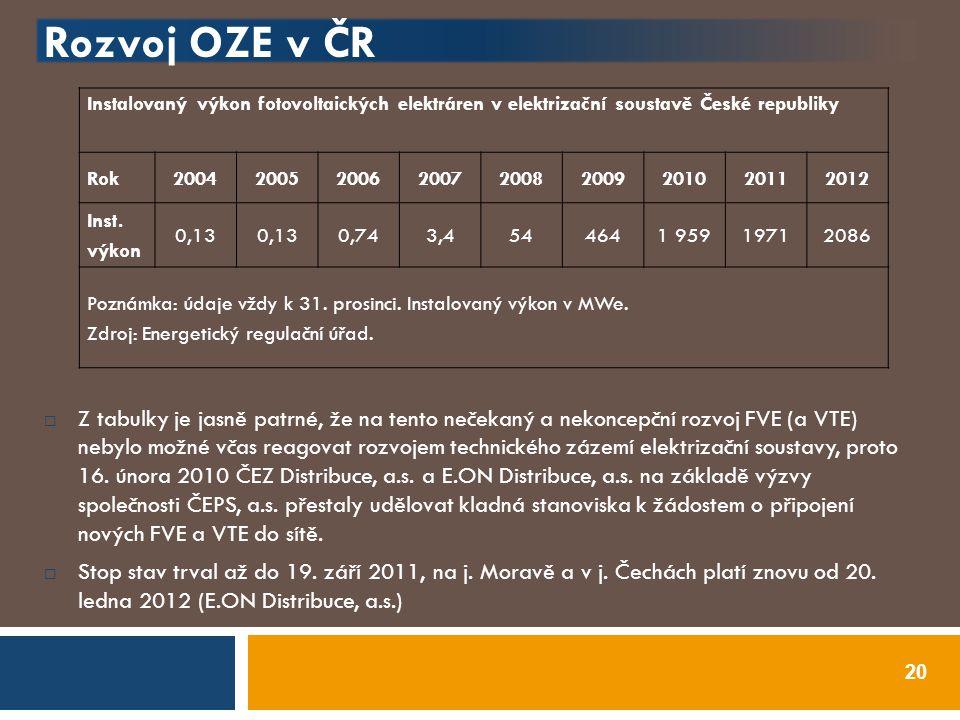 Rozvoj OZE v ČR  Z tabulky je jasně patrné, že na tento nečekaný a nekoncepční rozvoj FVE (a VTE) nebylo možné včas reagovat rozvojem technického záz
