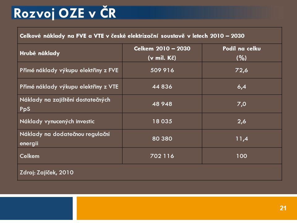 Rozvoj OZE v ČR 21 Celkové náklady na FVE a VTE v české elektrizační soustavě v letech 2010 – 2030 Hrubé náklady Celkem 2010 – 2030 (v mil. Kč) Podíl