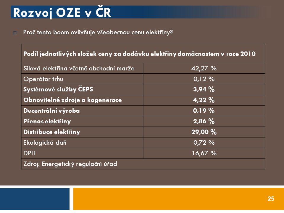 Rozvoj OZE v ČR  Proč tento boom ovlivňuje všeobecnou cenu elektřiny? 25 Podíl jednotlivých složek ceny za dodávku elektřiny domácnostem v roce 2010