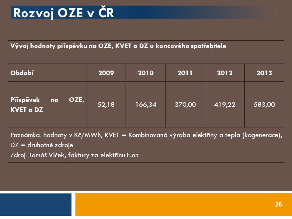 Rozvoj OZE v ČR 26 Vývoj hodnoty příspěvku na OZE, KVET a DZ u koncového spotřebitele Období20092010201120122013 Příspěvek na OZE, KVET a DZ 52,18166,