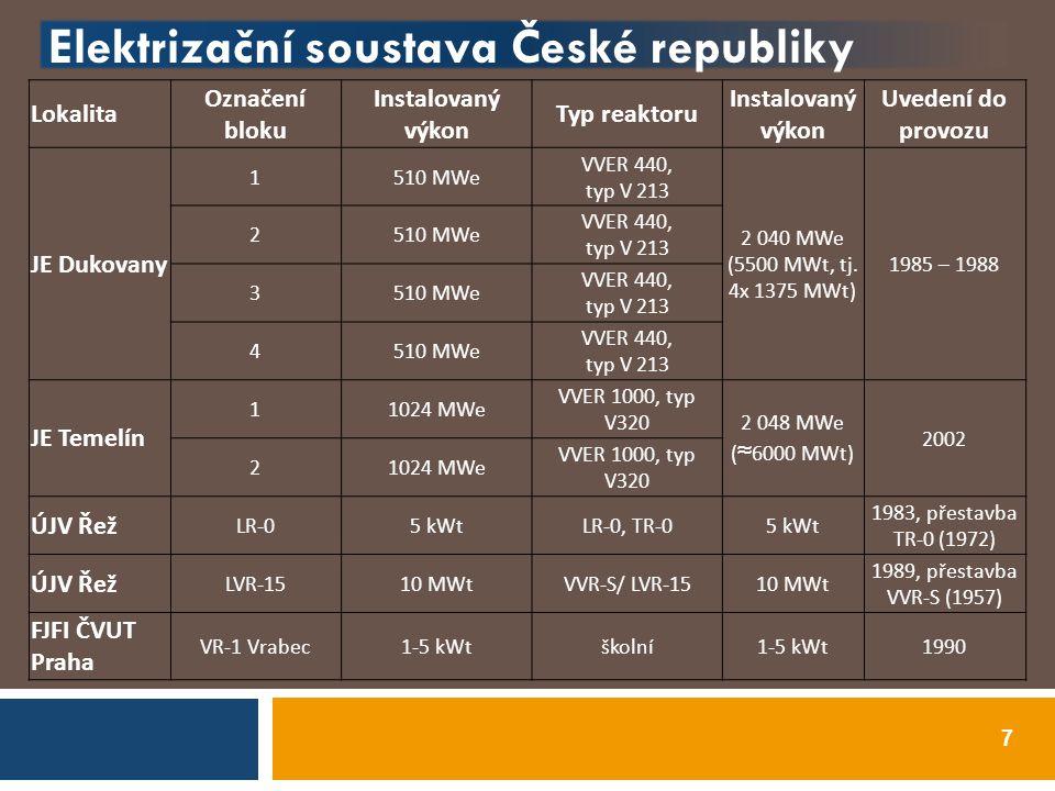 Elektrizační soustava České republiky 7 Lokalita Označení bloku Instalovaný výkon Typ reaktoru Instalovaný výkon Uvedení do provozu JE Dukovany 1510 M