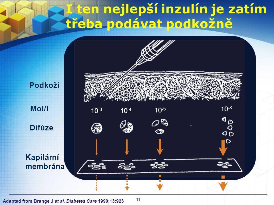I ten nejlepší inzulín je zatím třeba podávat podkožně Podkoží Mol/l Difúze Kapilární membrána 10 -3 10 -4 10 -5 10 -8 Adapted from Brange J et al.