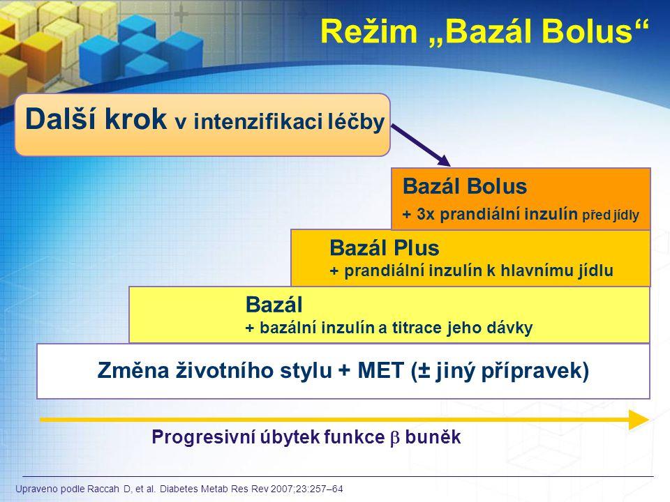 """19 Změna životního stylu + MET (± jiný přípravek) Bazál + bazální inzulín a titrace jeho dávky Bazál Plus + prandiální inzulín k hlavnímu jídlu Bazál Bolus + 3x prandiální inzulín před jídly Progresivní úbytek funkce  buněk Režim """"Bazál Bolus Upraveno podle Raccah D, et al."""