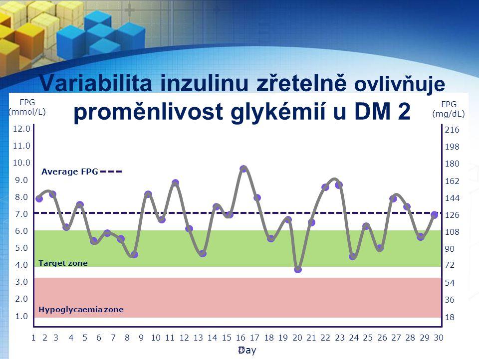 Variabilita inzulinu zřetelně ovlivňuje proměnlivost glykémií u DM 2 142365871091114121316151817201921242223262528273029 3.0 5.0 2.0 1.0 8.0 4.0 6.0 7.0 9.0 10.0 11.0 12.0 Day Average FPG Hypoglycaemia zone 54 90 36 18 144 108 126 162 180 198 216 72 FPG (mmol/L) FPG (mg/dL) Target zone 28