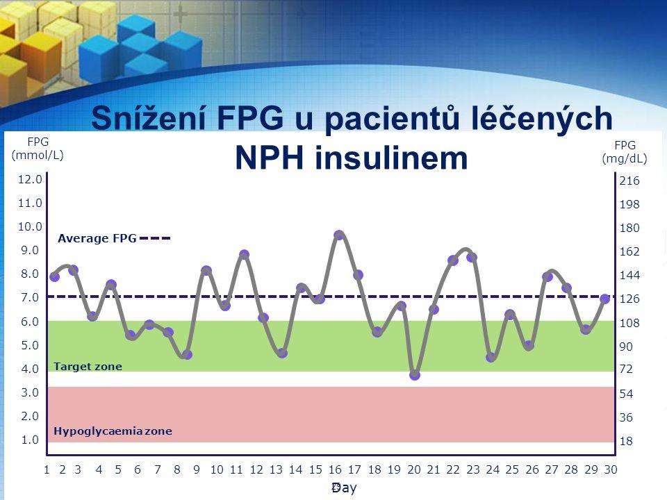 Snížení FPG u pacientů léčených NPH insulinem 142365871091114121316151817201921242223262528273029 3.0 5.0 2.0 1.0 8.0 4.0 6.0 7.0 9.0 10.0 11.0 12.0 Day Average FPG Hypoglycaemia zone 54 90 36 18 144 108 126 162 180 198 216 72 FPG (mmol/L) FPG (mg/dL) Target zone 29