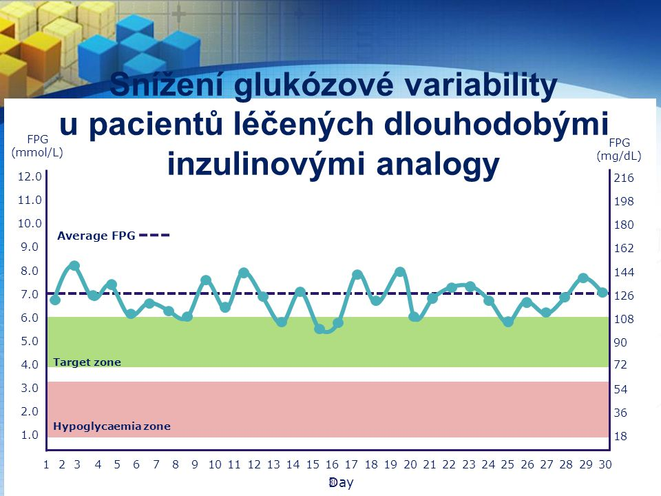 Snížení glukózové variability u pacientů léčených dlouhodobými inzulinovými analogy 3.0 5.0 2.0 1.0 8.0 4.0 6.0 7.0 9.0 10.0 11.0 12.0 Average FPG 465871091114121316151817201921242223262528273029 54 90 36 18 144 108 126 162 180 198 216 72 Hypoglycaemia zone 123 FPG (mmol/L) FPG (mg/dL) Day Target zone 30