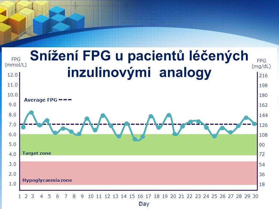 Snížení FPG u pacientů léčených inzulinovými analogy 3.0 5.0 2.0 1.0 8.0 4.0 6.0 7.0 9.0 10.0 11.0 12.0 Average FPG 465871091114121316151817201921242223262528273029 54 90 36 18 144 108 126 162 180 198 216 72 Hypoglycaemia zone 123 FPG (mmol/L) FPG (mg/dL) Day Target zone 31