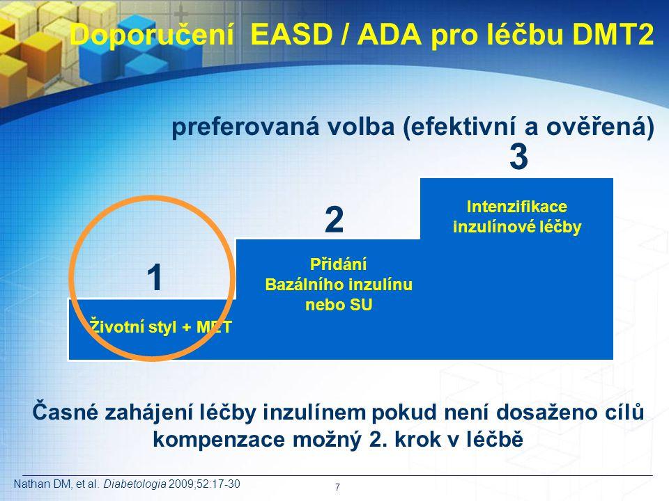 Životní styl + MET Přidání Bazálního inzulínu nebo SU Intenzifikace inzulínové léčby 1 3 2 Doporučení EASD / ADA pro léčbu DMT2 preferovaná volba (efektivní a ověřená) Nathan DM, et al.