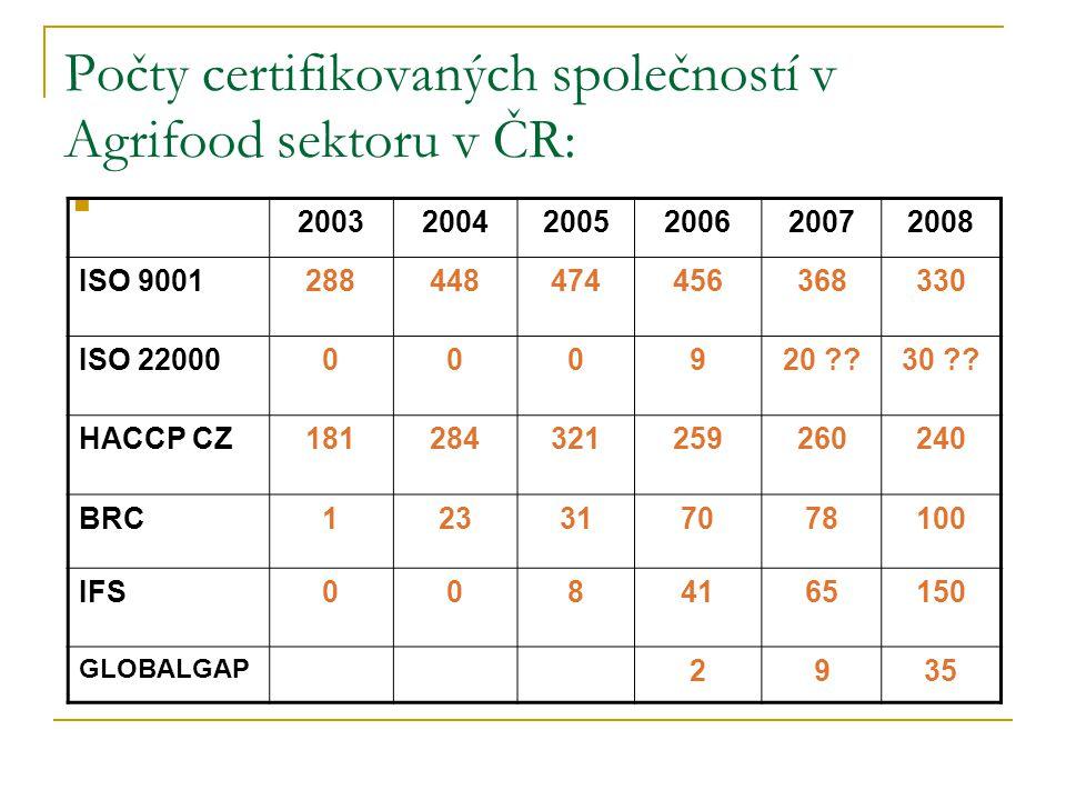 Počty certifikovaných společností v Agrifood sektoru v ČR: 200320042005200620072008 ISO 9001288448474456368330 ISO 22000000920 ??30 ?.