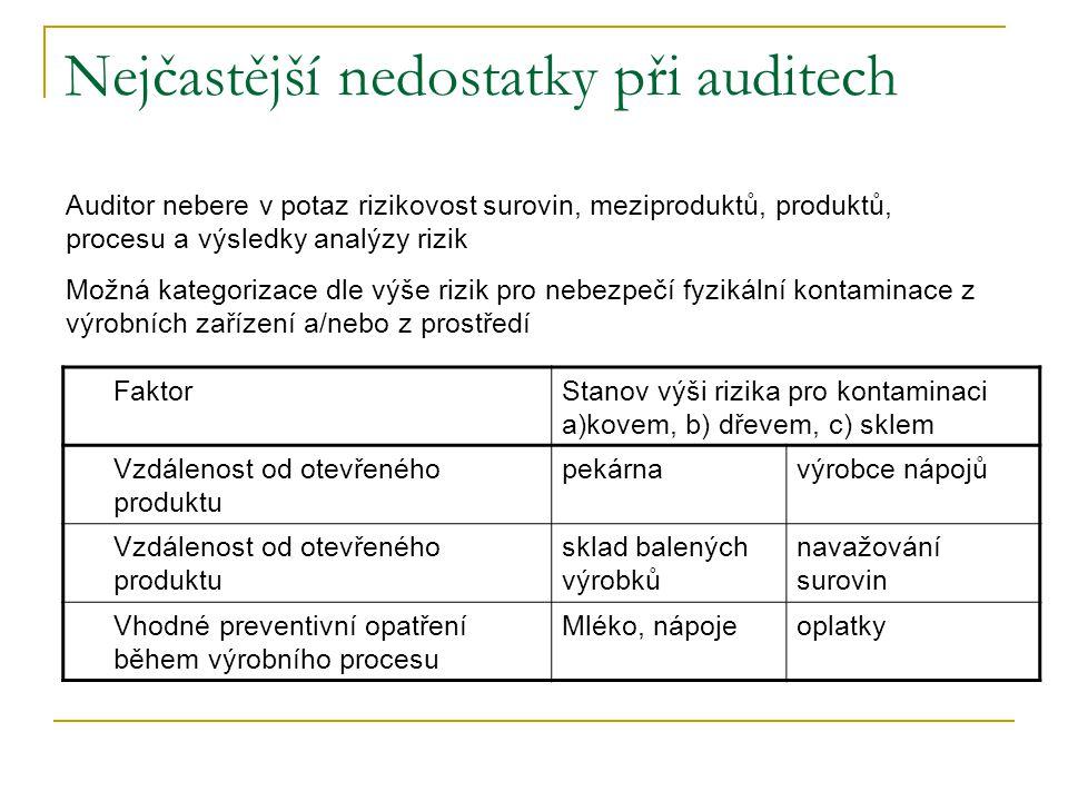 Nejčastější nedostatky při auditech FaktorStanov výši rizika pro kontaminaci a)kovem, b) dřevem, c) sklem Vzdálenost od otevřeného produktu pekárnavýrobce nápojů Vzdálenost od otevřeného produktu sklad balených výrobků navažování surovin Vhodné preventivní opatření během výrobního procesu Mléko, nápojeoplatky Auditor nebere v potaz rizikovost surovin, meziproduktů, produktů, procesu a výsledky analýzy rizik Možná kategorizace dle výše rizik pro nebezpečí fyzikální kontaminace z výrobních zařízení a/nebo z prostředí