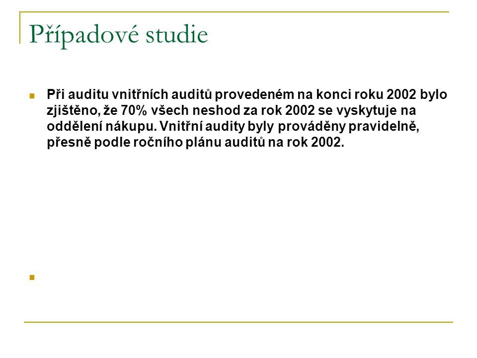 Případové studie Při auditu vnitřních auditů provedeném na konci roku 2002 bylo zjištěno, že 70% všech neshod za rok 2002 se vyskytuje na oddělení nákupu.