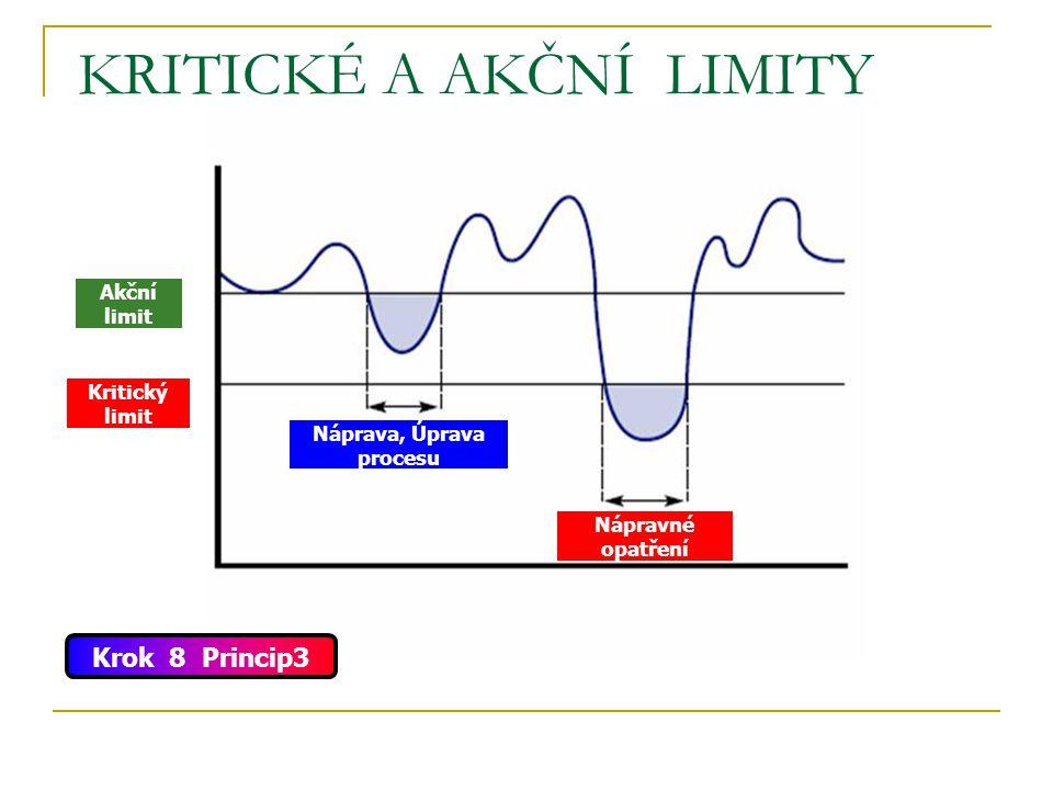 KRITICKÉ A AKČNÍ LIMITY Náprava, Úprava procesu Nápravné opatření Kritický limit Akční limit Krok 8 Princip3