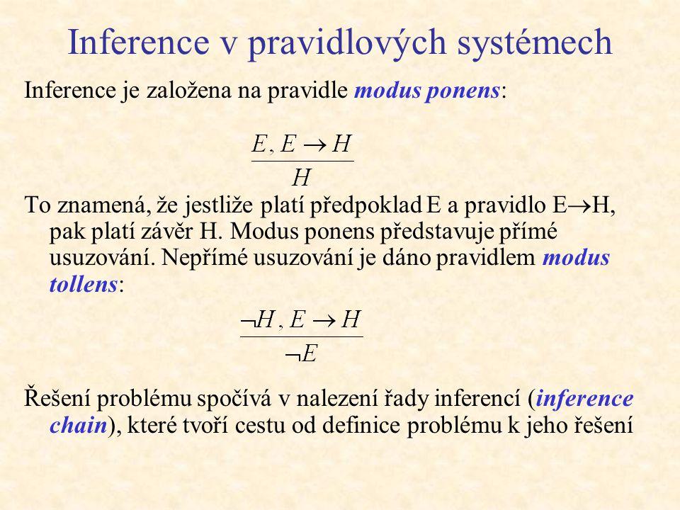 Inference v pravidlových systémech Inference je založena na pravidle modus ponens: To znamená, že jestliže platí předpoklad E a pravidlo E  H, pak pl