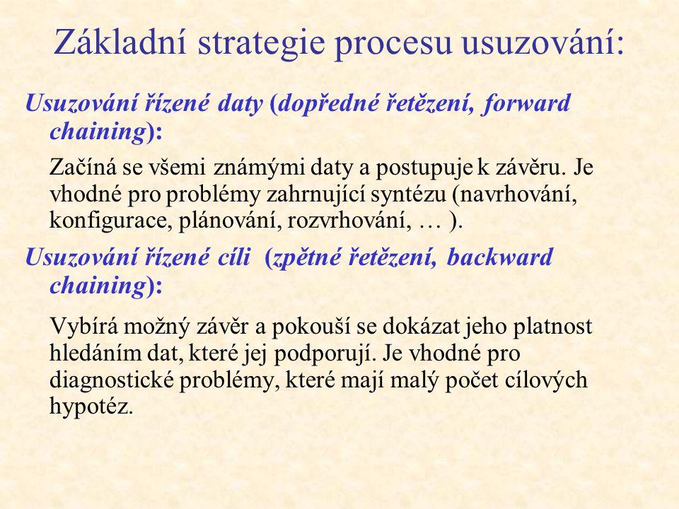 Základní strategie procesu usuzování: Usuzování řízené daty (dopředné řetězení, forward chaining): Začíná se všemi známými daty a postupuje k závěru.