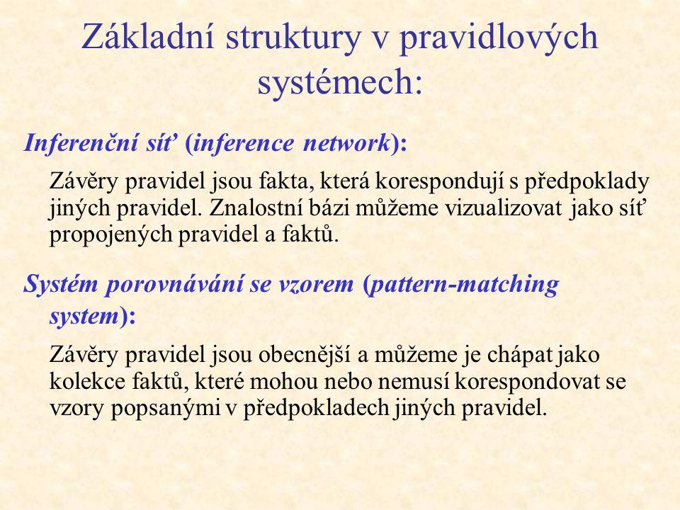 Základní struktury v pravidlových systémech: Inferenční síť (inference network): Závěry pravidel jsou fakta, která korespondují s předpoklady jiných p