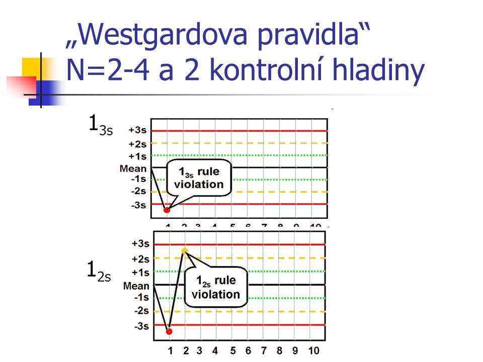 """Westgardova pravidla"" N=2-4 a 2 kontrolní hladiny 1 3s 1 2s"