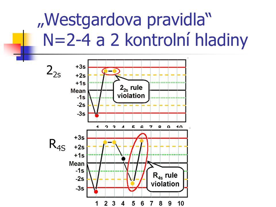 """""""Westgardova pravidla"""" N=2-4 a 2 kontrolní hladiny 2 2s R 4S"""