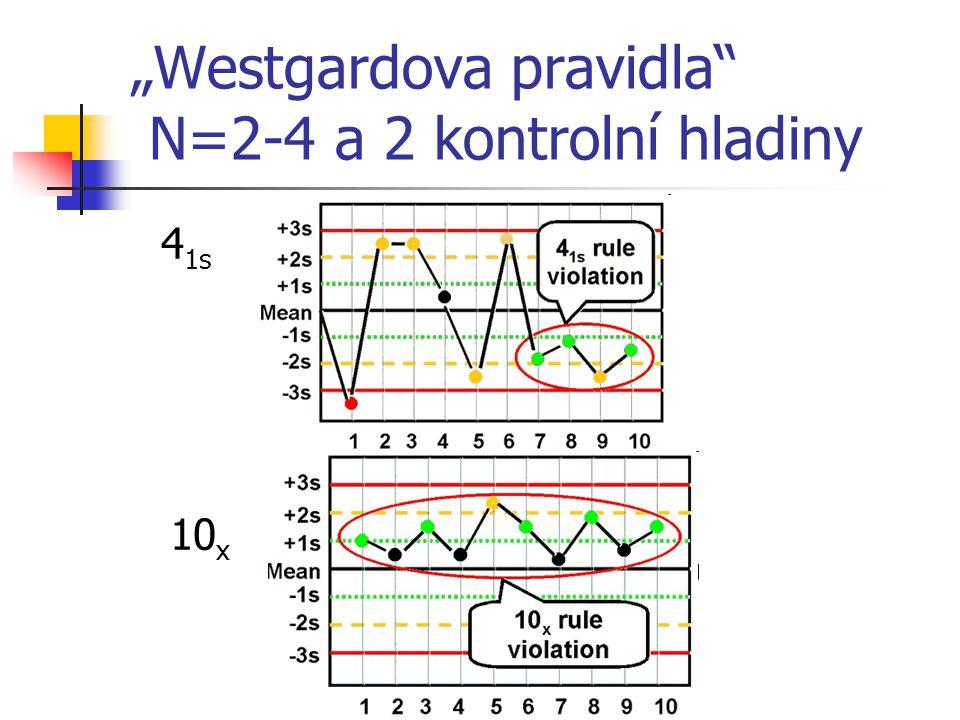 """Westgardova pravidla"" N=2-4 a 2 kontrolní hladiny 4 1s 10 x"