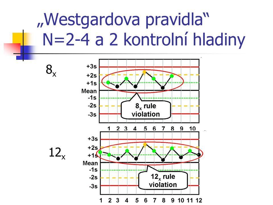 """Westgardova pravidla"" N=2-4 a 2 kontrolní hladiny 8 x 12 x"