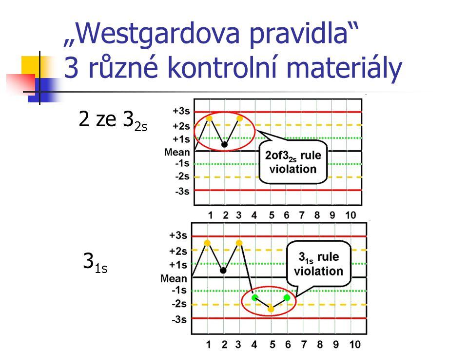 """""""Westgardova pravidla"""" 3 různé kontrolní materiály 2 ze 3 2s 3 1s"""