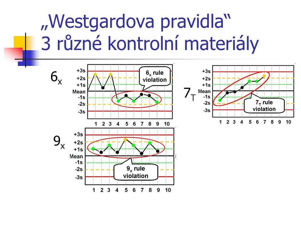 """""""Westgardova pravidla"""" 3 různé kontrolní materiály 6 x 7 T 9 x"""