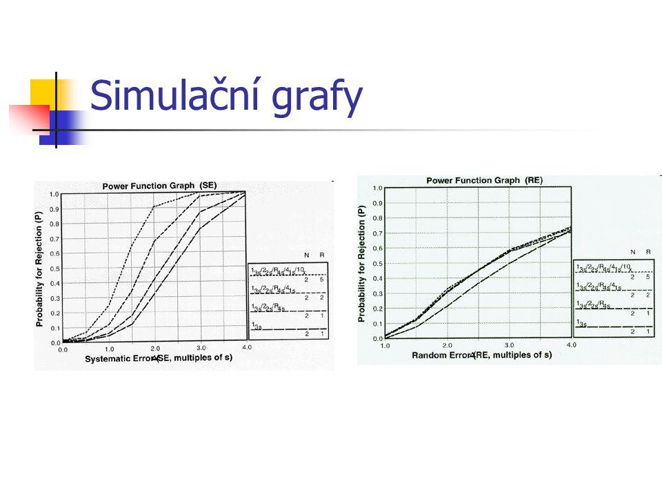 Simulační grafy