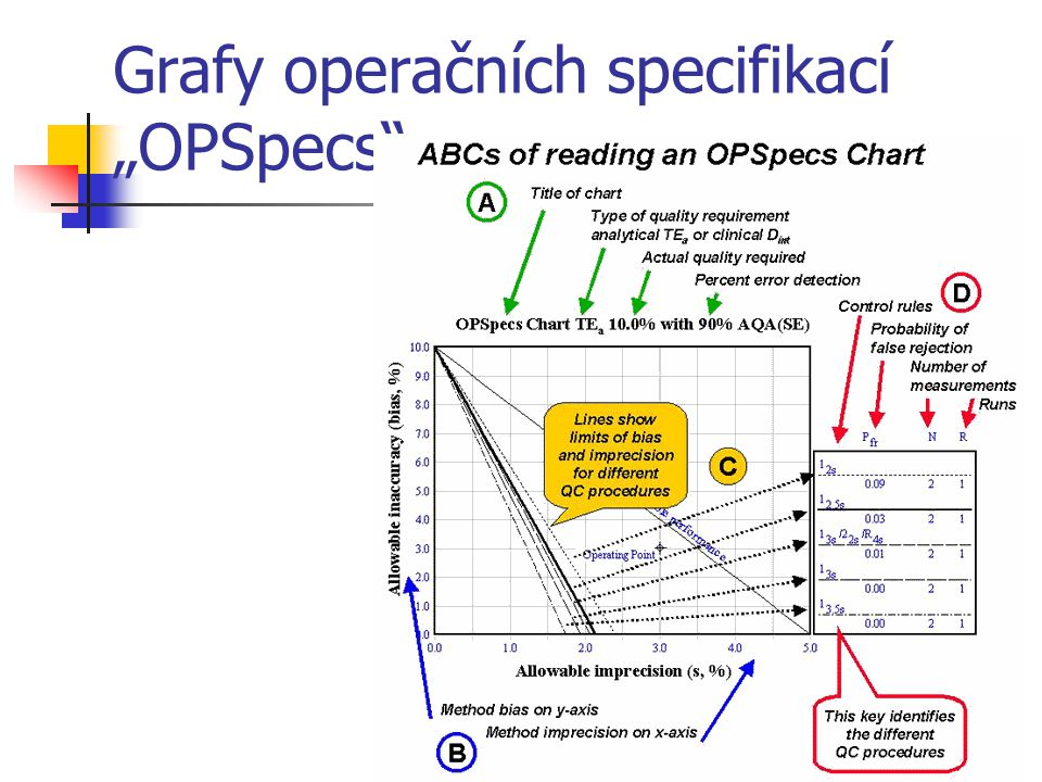 """Grafy operačních specifikací """"OPSpecs"""""""