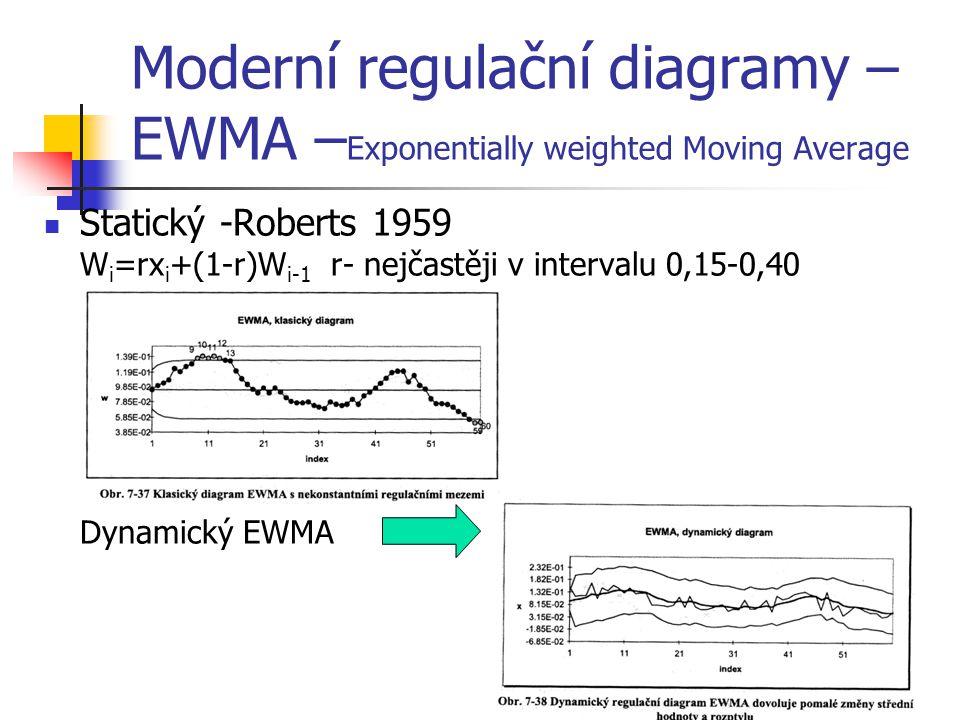 Moderní regulační diagramy – EWMA – Exponentially weighted Moving Average Statický -Roberts 1959 W i =rx i +(1-r)W i-1 r- nejčastěji v intervalu 0,15-