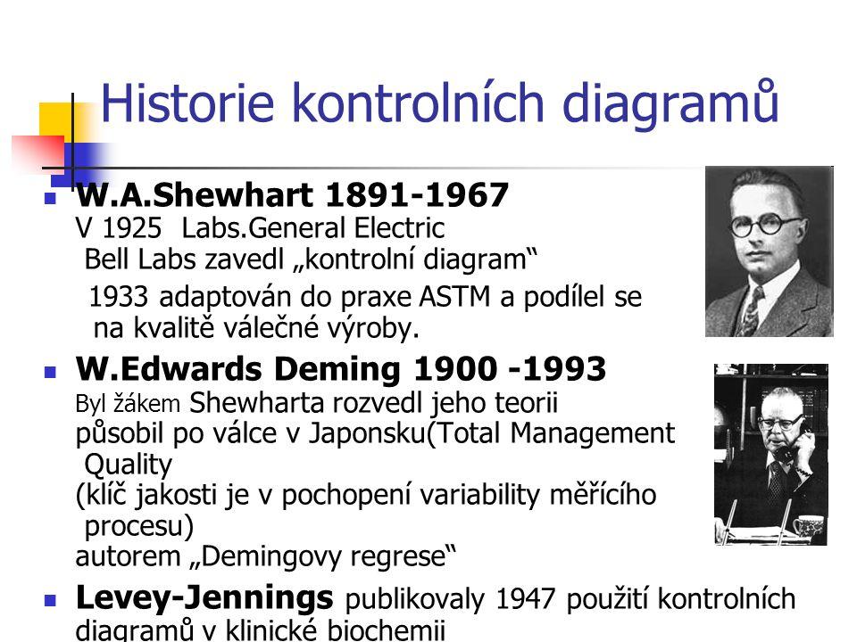 """Historie kontrolních diagramů W.A.Shewhart 1891-1967 V 1925 Labs.General Electric Bell Labs zavedl """"kontrolní diagram"""" 1933 adaptován do praxe ASTM a"""