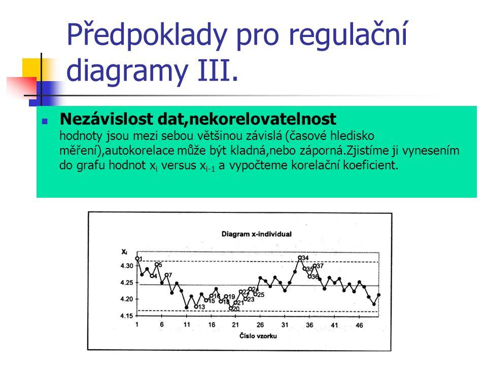Předpoklady pro regulační diagramy III. Nezávislost dat,nekorelovatelnost hodnoty jsou mezi sebou většinou závislá (časové hledisko měření),autokorela