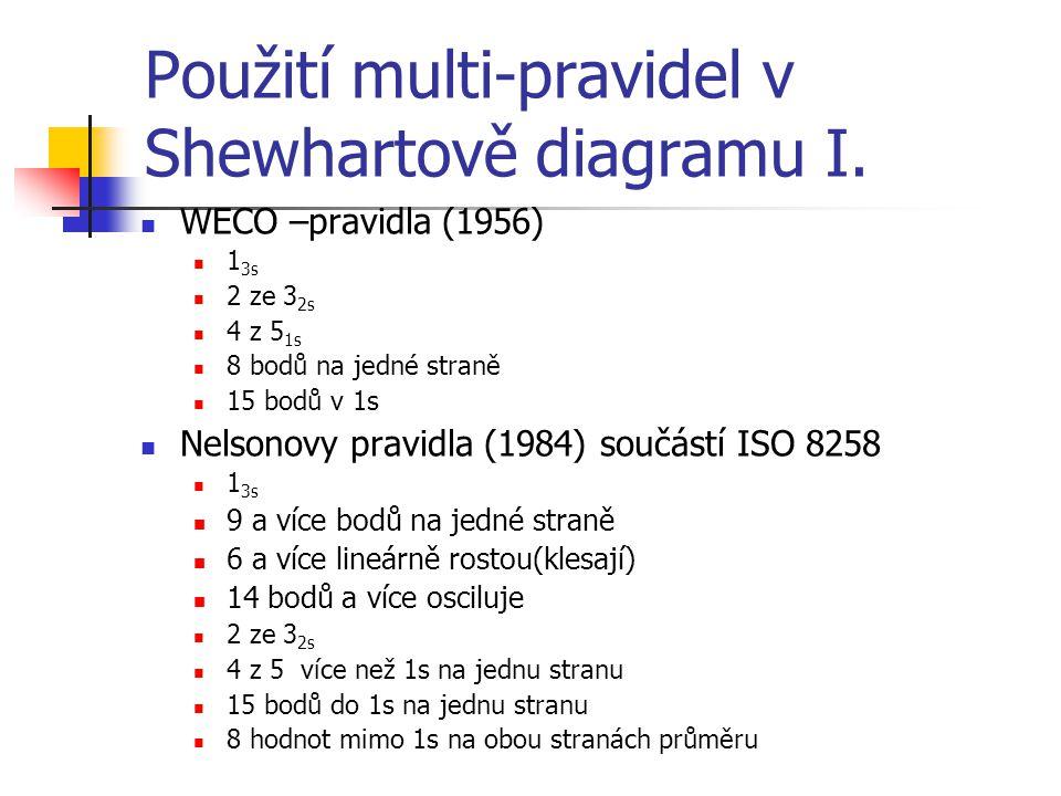 Použití multi-pravidel v Shewhartově diagramu I. WECO –pravidla (1956) 1 3s 2 ze 3 2s 4 z 5 1s 8 bodů na jedné straně 15 bodů v 1s Nelsonovy pravidla