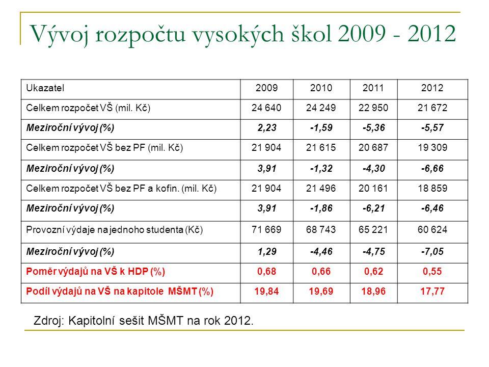 Vývoj rozpočtu vysokých škol 2009 - 2012 Ukazatel2009201020112012 Celkem rozpočet VŠ (mil. Kč)24 64024 24922 95021 672 Meziroční vývoj (%)2,23-1,59-5,