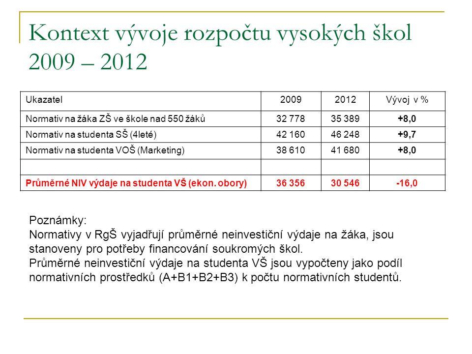 Kontext vývoje rozpočtu vysokých škol 2009 – 2012 Ukazatel20092012Vývoj v % Normativ na žáka ZŠ ve škole nad 550 žáků 32 77835 389+8,0 Normativ na studenta SŠ (4leté)42 16046 248+9,7 Normativ na studenta VOŠ (Marketing)38 61041 680+8,0 Průměrné NIV výdaje na studenta VŠ (ekon.