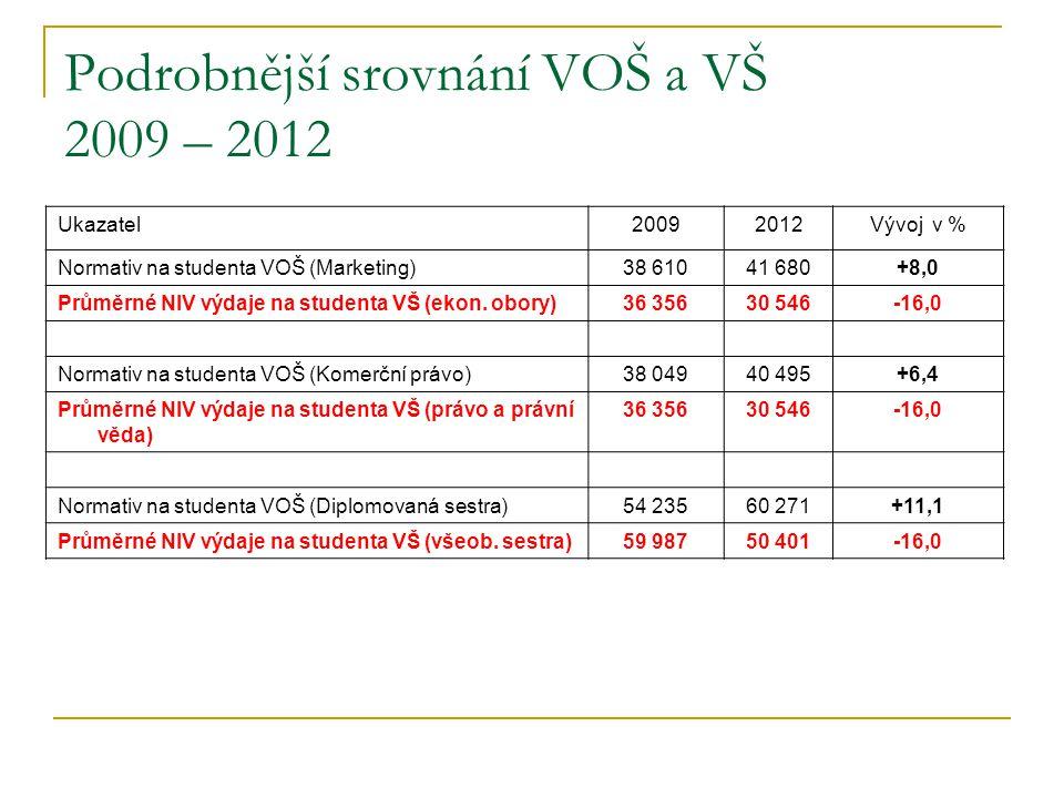 Podrobnější srovnání VOŠ a VŠ 2009 – 2012 Ukazatel20092012Vývoj v % Normativ na studenta VOŠ (Marketing)38 61041 680+8,0 Průměrné NIV výdaje na studenta VŠ (ekon.