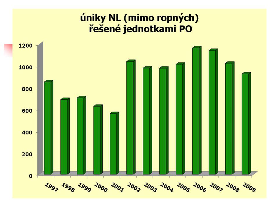 Priority HZS ČR Koncepce chemické služby, Dokončení vybavení na detekci a zásahy s NL (za posledních 5 let – téměř 500 mil.