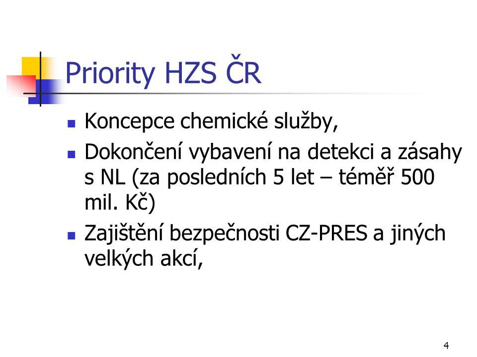 Priority HZS ČR Koncepce chemické služby, Dokončení vybavení na detekci a zásahy s NL (za posledních 5 let – téměř 500 mil. Kč) Zajištění bezpečnosti