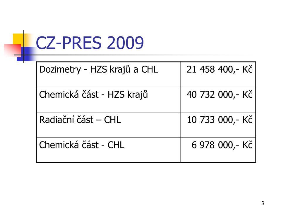 8 CZ-PRES 2009 Dozimetry - HZS krajů a CHL21 458 400,- Kč Chemická část - HZS krajů40 732 000,- Kč Radiační část – CHL10 733 000,- Kč Chemická část -