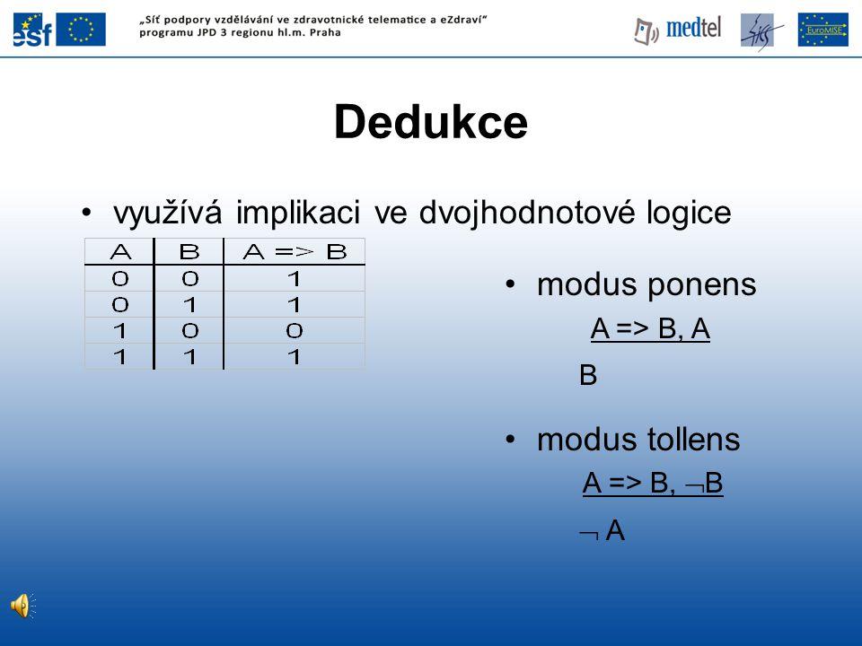 Dedukce využívá implikaci ve dvojhodnotové logice modus ponens A => B, A B modus tollens A => B,  B  A